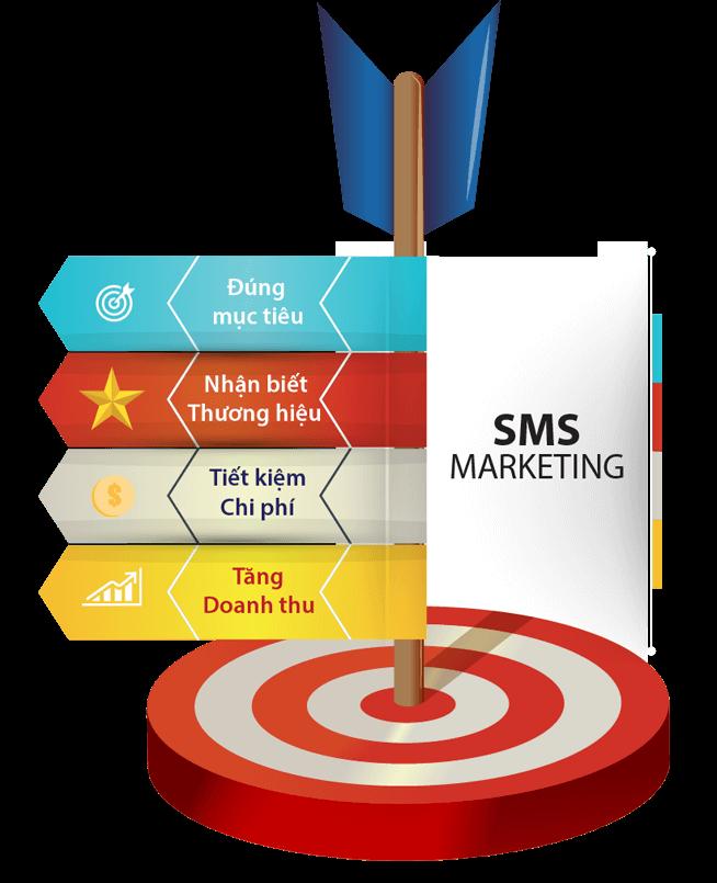 Lợi ích doanh nghiệp sử dụng tin nhắn thương hiệu